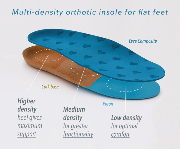 flat feet densities