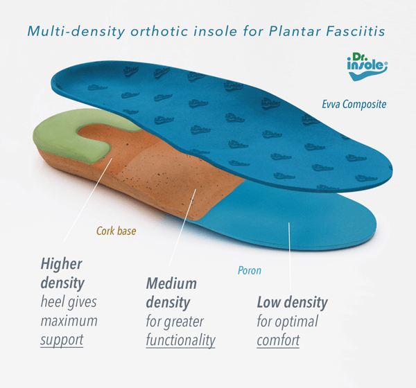 Custom insole densities on Plantar Fasciitis