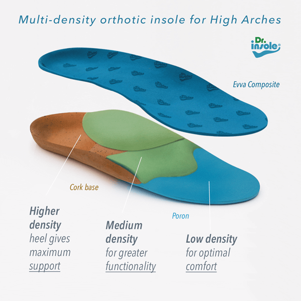 Custom insole densities on high arches
